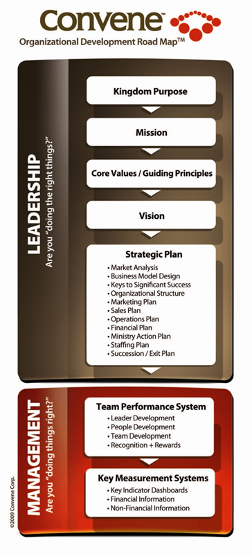 Diagram of the Convene Organizational Development Road Map, starting with Kingdom Purpose, the Mission, then Core Values/Guiding Principles, Vision, and Strategic Plan