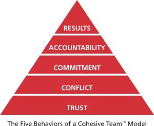 A pyramid that illustrates the Five Behaviors of a Cohesive Team: Results, Accountability, Commitment, Conflict, and Trust.